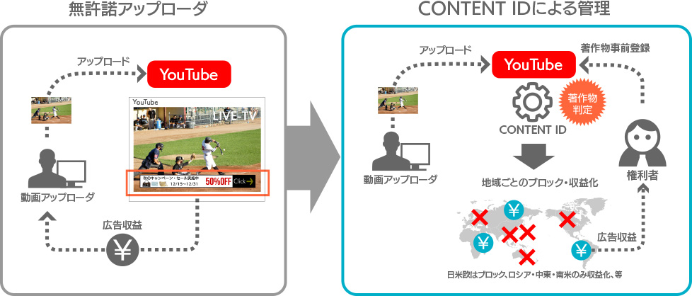 YouTube ContentIDを活用した著作権保護、収益化のイメージ